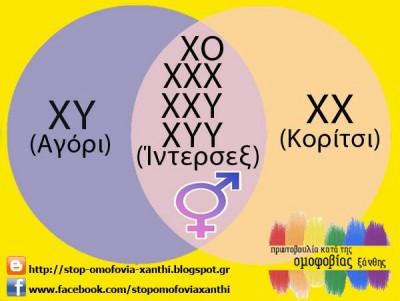 «Αγόρι ή κορίτσι;» - Lesbian.Gr